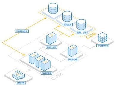 数据采集与云计算运维管理专业